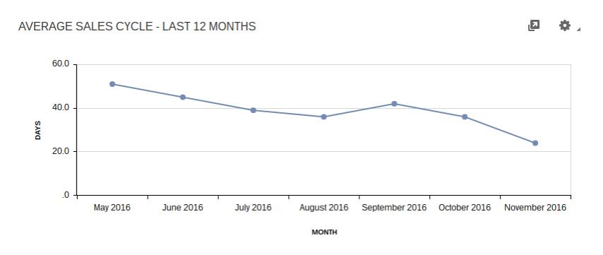 Gráfico de ciclo de ventas promedio