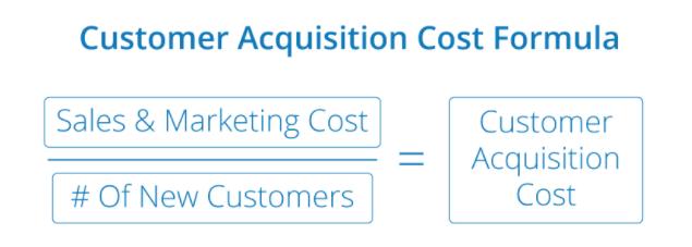Imagen de Fórmula de Costo de Adquisición del Cliente
